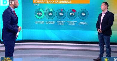 Прогнози местни избори 2019 Русе