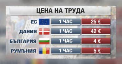 Цена на труда България