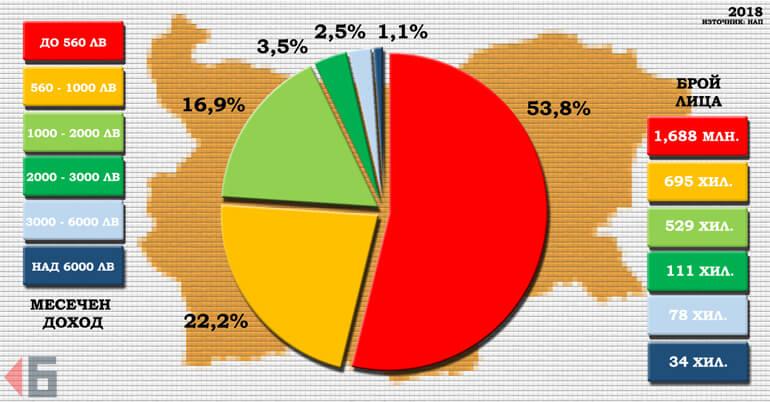 размер на доходите таблица